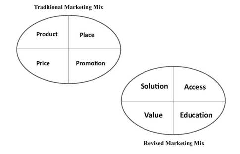 Traditional Marketing Mix: Revised Marketing Mix for Professional Services