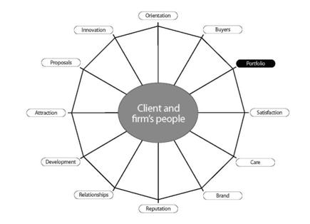 Client Management Model™