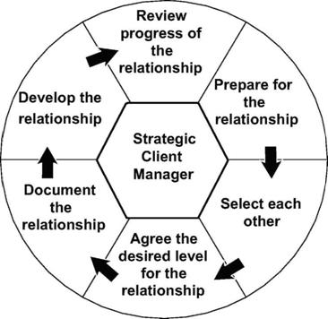 The Client Relationship Cycle