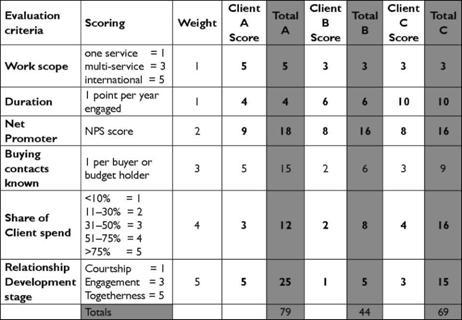 Client Relationship Evaluation Matrix