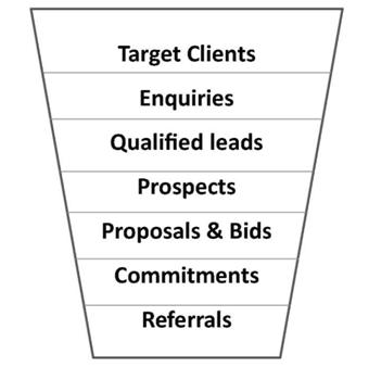 Sales Funnel Extended to Include Referrals
