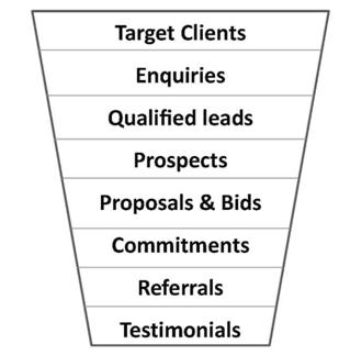 Funnel Extended to Include Testimonials