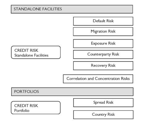 Credit risk components