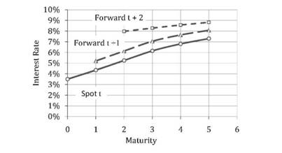 Example of Calculations of the Forward Yield Curves - Risk ...