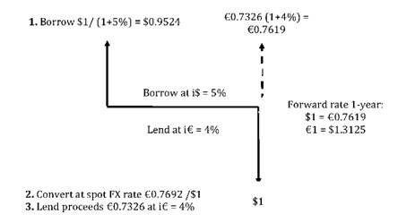 Forward rate spot rate formula forex