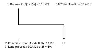 Forward Exchange Rate