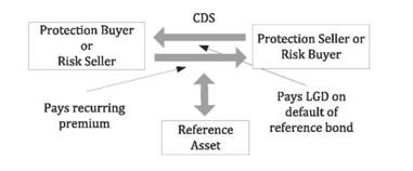 Credit default swap (CDS), protection seller and buyer, and reference asset