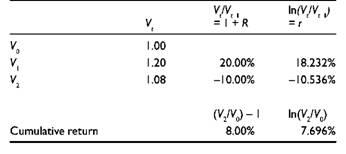 Log return formula forex