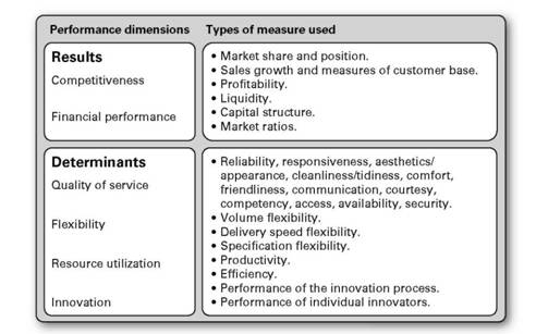 determinants of corporate performance Determinants of corporate environmental reporting: the importance of environmental performance and assurance  developments have been associated with a heightened tendency for companies to publish information on environmental performance in corporate environmental or sustainability reports in these reports, voluntary disclosures of a.