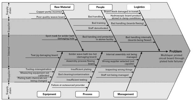 Finding the root cause fishbone diagrams supplier relationship fishbone diagram for a complex supplier issue ccuart Images