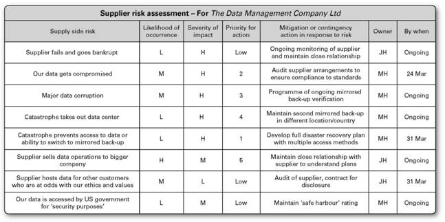 Supply side risk management supplier relationship for Data center risk assessment template
