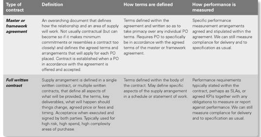 Contract Planning Contractualizing Kpis Relationship Vs Contract