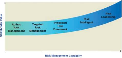 ERM MATURITY MODEL, BENEFITS OF MEASURING PERFORMANCE IN ERM