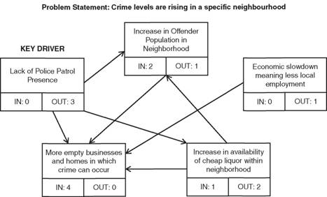 Influence Diagrams Implementing Enterprise Risk Management