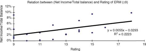 Relationship between Net Income/Total Balance Ratio and Rating of ERM (Rating >9)