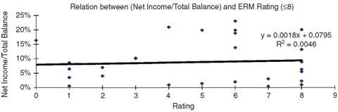 Relationship between Net Income/Total Balance Ratio and Rating of ERM (Rating <8)