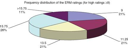Frequency Distribution of ERM Ratings for High Ratings >9
