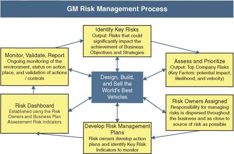 risk management within general motors company Get an overview of general motors on gmcom our company overview we are passionate about earning customers for life this vision unites us as a team and is the hallmark of our customer-driven culture.