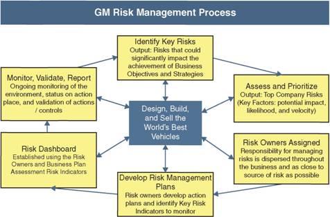 General Motors 39 Approach To Enterprise Risk Management