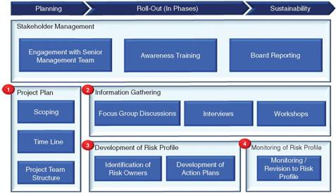 Typical ERM Implementation Process for Operating Entities
