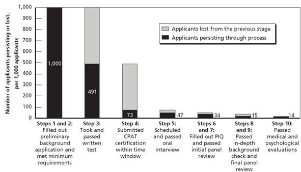 Reduction of Applicants in the Selection Process - Recommendations ...