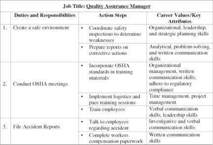 The Job Interview Key Attributes And Career Values The