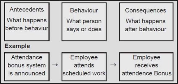 organisational behavior and management ob models Organizational behavior (ob) is the study of the way people interact within   behavior is that a scientific approach can be applied to the management of   there are a variety of different models and philosophies of organizational  behavior.