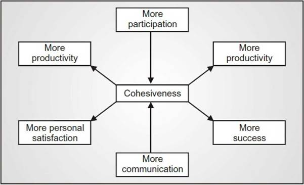 cohesive groups essay In this study, we investigated the impact of group cohesion on  for the purpose  of this paper, we adopt some of the most widely used.