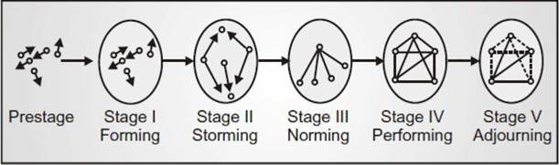5 stages of group formation The five stage group-development model suggests that all groups go through distinct stages in their overall development these five stages are:.