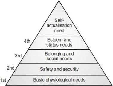 Maslows theory maslows need hierarchy organizational behaviour priority of needs as given by ah maslow ccuart Choice Image