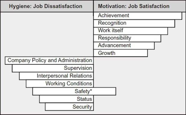 theories maslow and herzberg about motivation Herzberg had close links with maslow and believed in a two-factor theory of motivation he argued that there were certain factors that a business could introduce that would directly motivate.