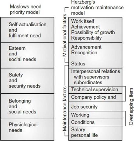 theories maslow and herzberg about motivation An overview here of maslow's famous hierarchy of needs - a popular model of the factors that determine motivation at work.