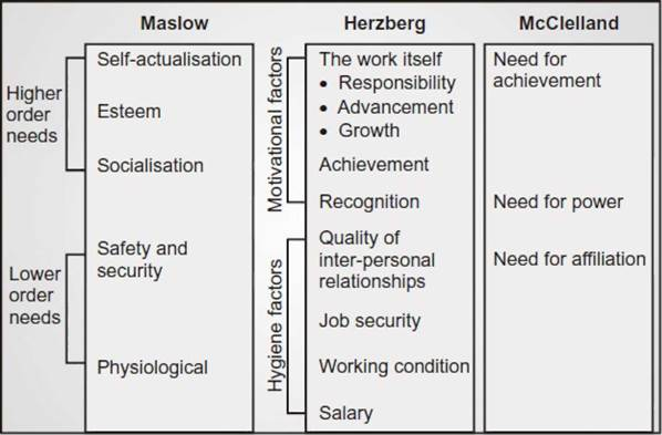 compare with maslow and mcgregor theory Compare maslow and herzberg theory of motivation - difference, article posted by gaurav akrani on kalyan city life blog.