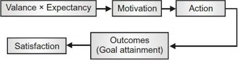 3 key components and relationships in the expectancy theory of motivation Chapter 12 motivation study play  the three components of expectancy theory valence, expectancy, instrumentality  relationship between effort and performance instrumentality - expectancy theory component three relationship between performance and the rewards motivating with expectancy theory four motivation factors.