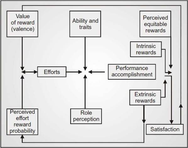 Porter And Lawler Model Of Motivation The Various Elements Of