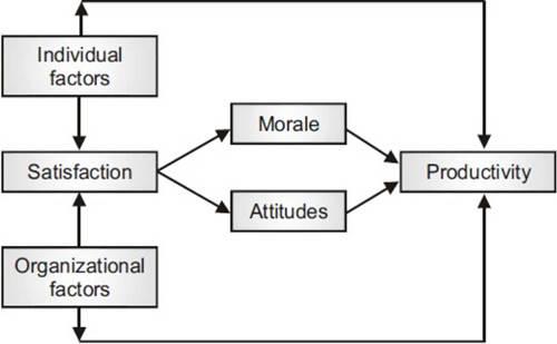 impact of motivation on employee productivity
