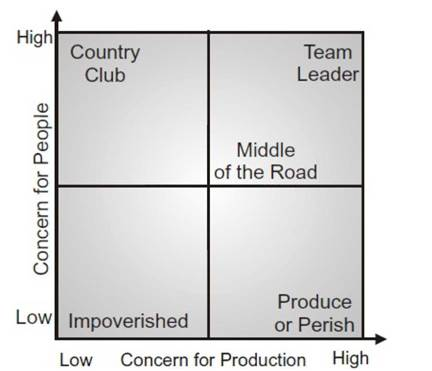blake and mouton managerial grid college essay Essay manager's locus of control to managerial style essay manager's locus of control to it pertains to the managerial grid® created by blake and mouton.