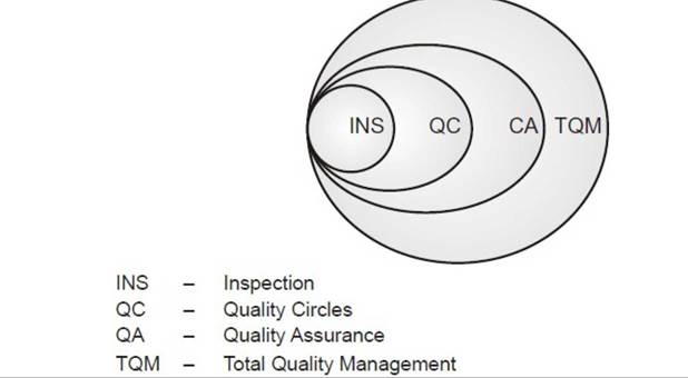 the evolution of total quality management The history of total quality management (tqm) began initially as a term coined by  the naval air systems command to describe its japanese-style management.