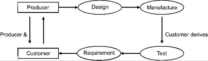 definition of quality and quality manag One definition for quality control is: the operational techniques and activities used to fulfill requirements for quality often, however,.