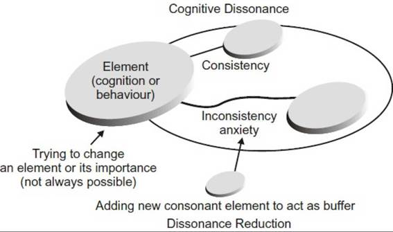 the role of cognitive dissonance in Of mi, however little is known about the role ambivalence plays in producing change the aim social psychology such as cognitive dissonance first.