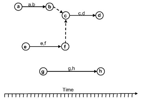 Time Management What Is A Network Diagram The Project Management