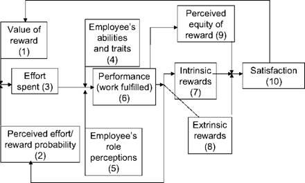 lawler s model on reward management Examines a wide range of practical methods for increasing employee involvement and brings together the best of each approach into a comprehensive model for implementing participative management at all levels in organizations.