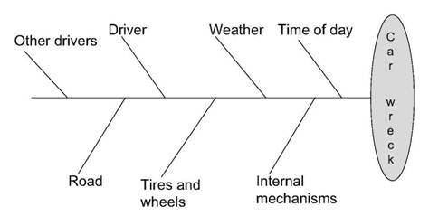 What are the seven tools for quality management the project seven tools for quality management fishbone diagram car wreck ccuart Image collections