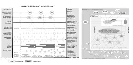 The Swarovski INNOarchitecture of tasks, roles, and annual planning.