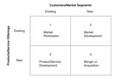 Only Four Ways to Grow