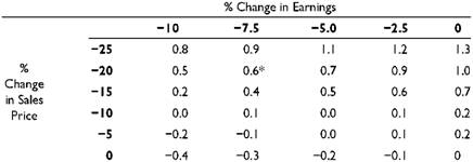 Percentage Change in Cost of Equity Given Changes in Sales Price and Earnings