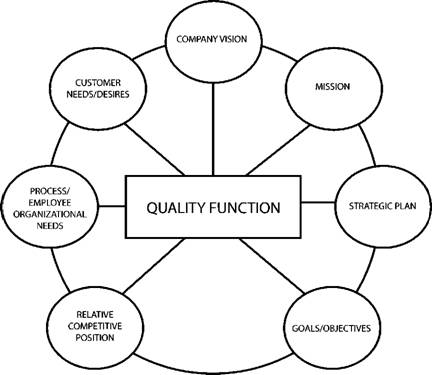 The Role of the Quality Function in an Organization