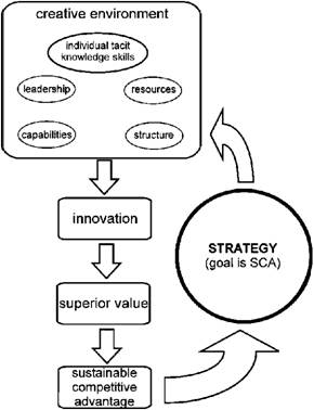 Innovation and Strategy