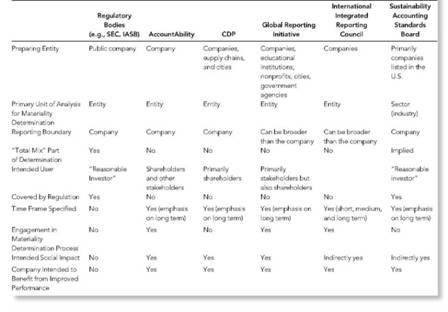 Comparison of Materiality Definitions