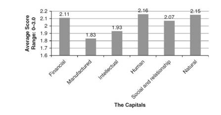 Average Score by Capital